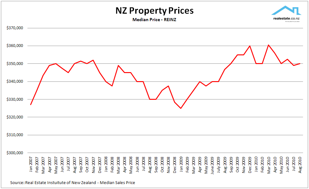 Nz House Prices Property News