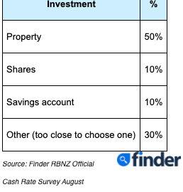 Finder RBNZ Official Cash Rate Survey