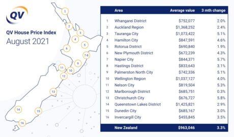 New Zealand's housing market